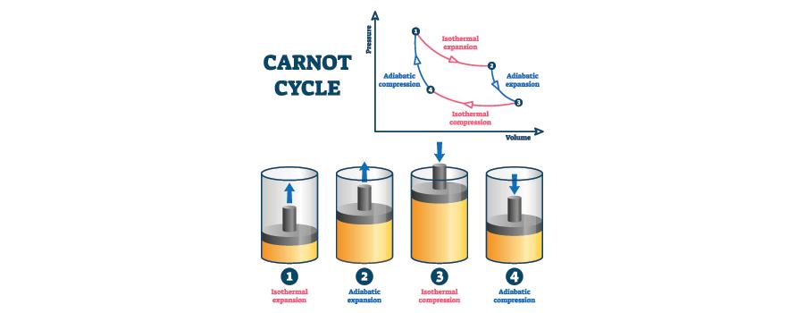 adiabatic cooling process